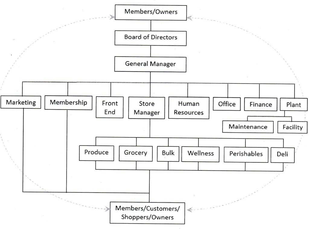 coorperative_business_model