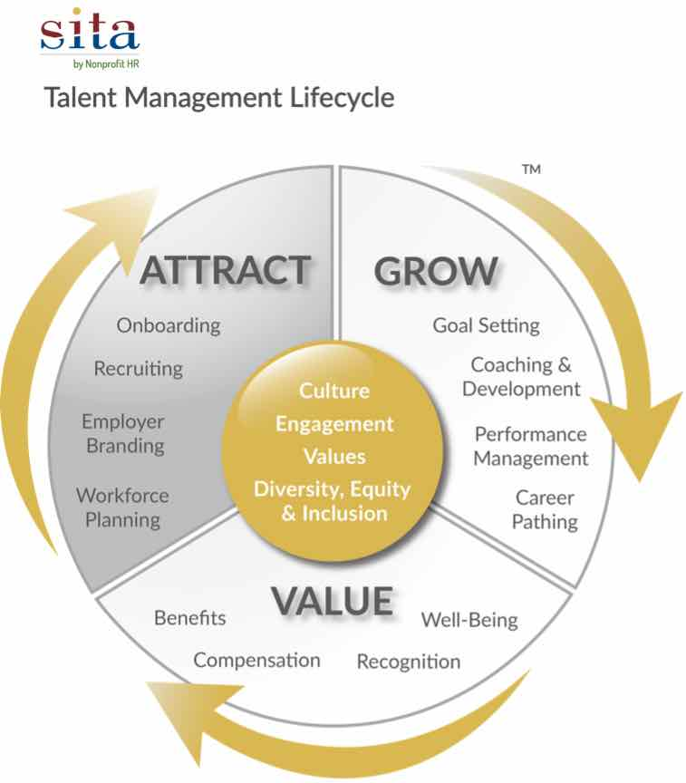 Attract, Grow, Value cycle chart