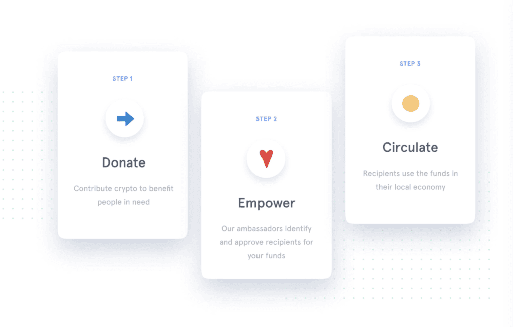 GiveCrypto is Financially Empowering the Impoverished and Unbanked Around the World